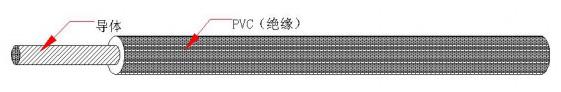 UL 1569 PVC電子線