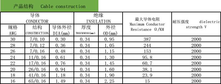 UL 1095 PVC電子線