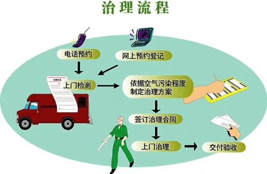 室内除甲醛的流程、步骤及售后服务