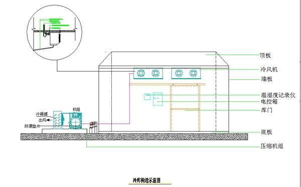 冷庫設計的過程中應該注意的問題