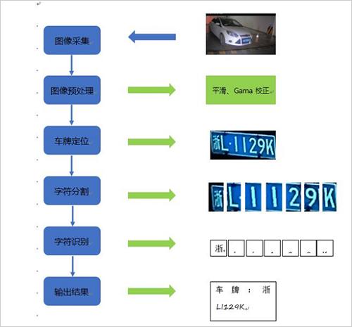 车牌识别技术在智慧停车中有哪些应用?