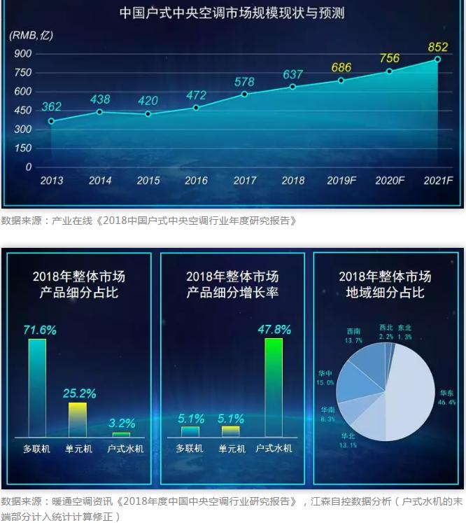 2018年度中國中央空調行業研究報告數據