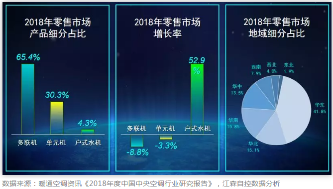 2018年度中國中央空調行業研究報告》,江森自控數據分析