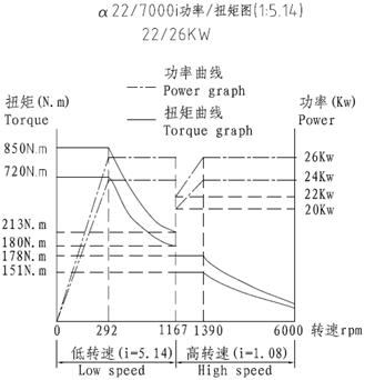 功率扭矩图1