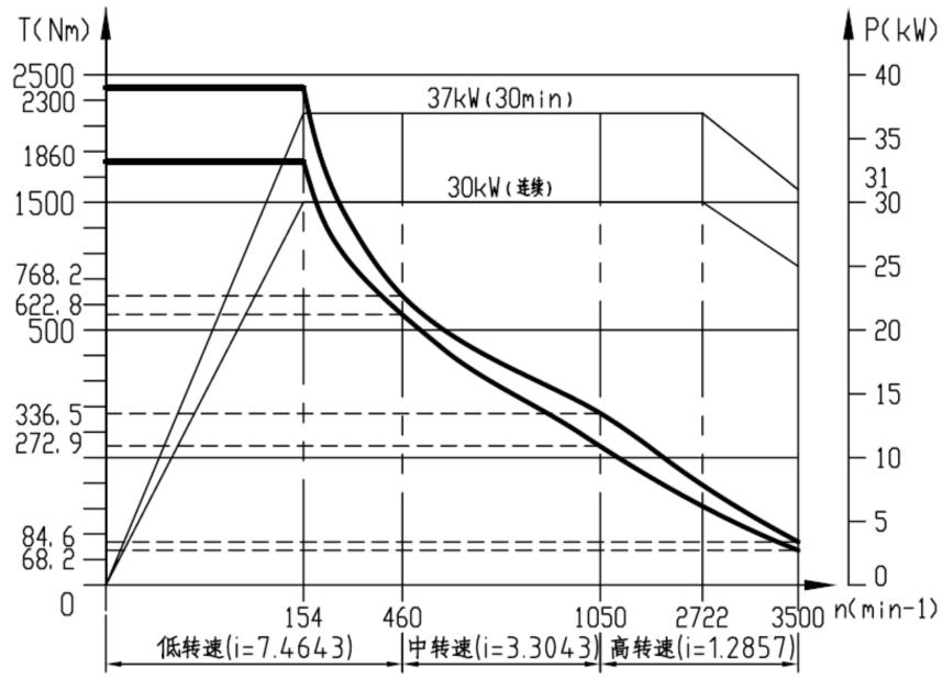 主轴功率扭矩图