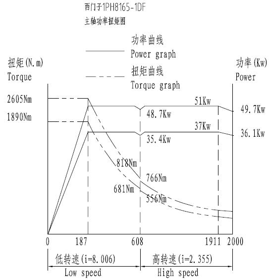 功率扭矩图