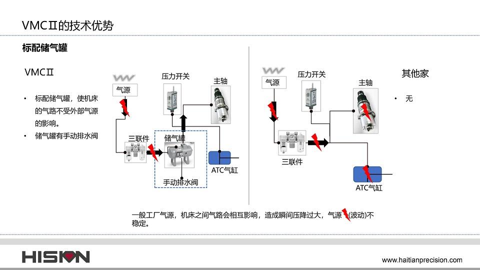 VMCⅡ立式加工中心