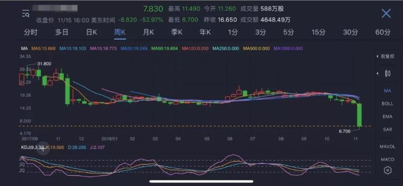 红黄蓝11月16日美股动态