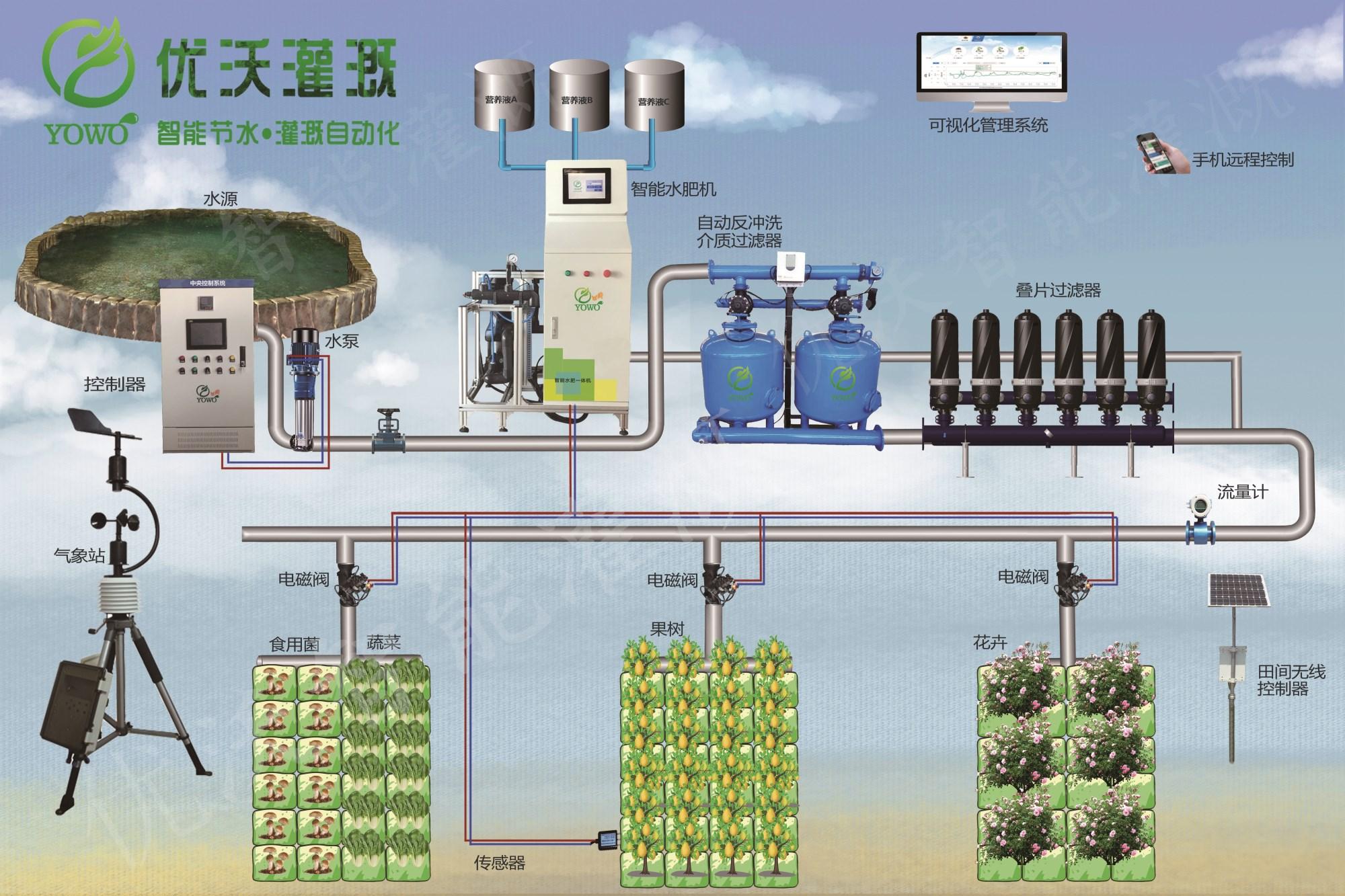 水肥一体化示意图