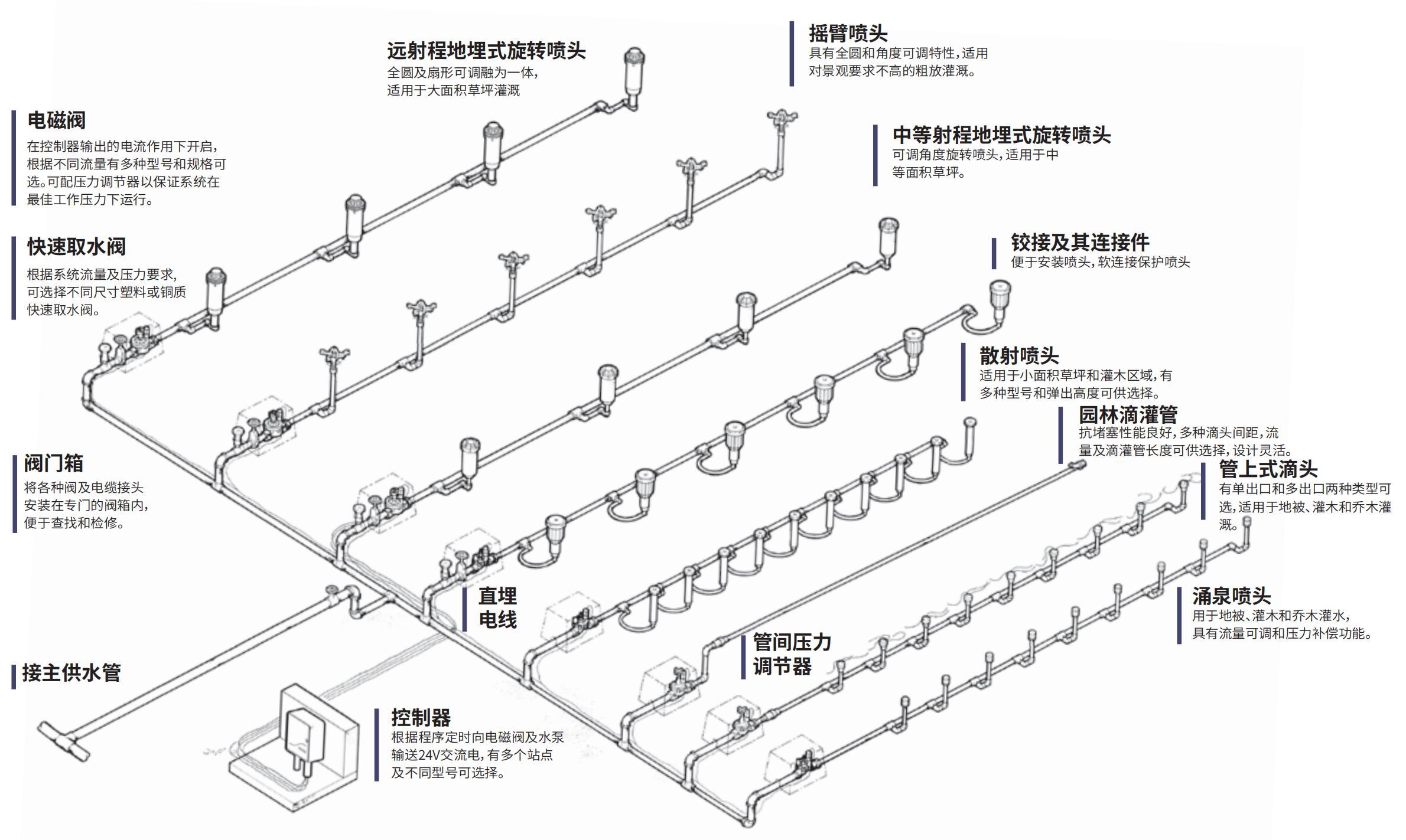 园林灌溉系统示意图