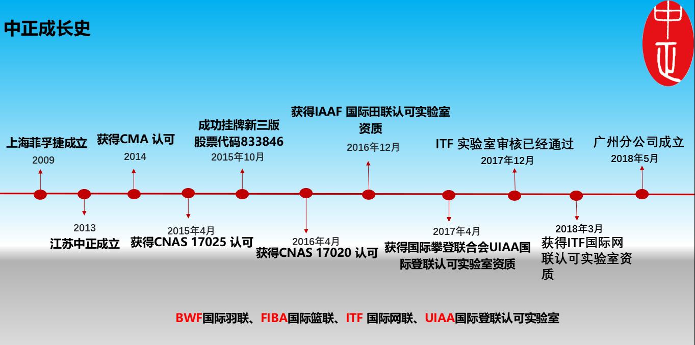 优德88登录优德88中文网发展历程