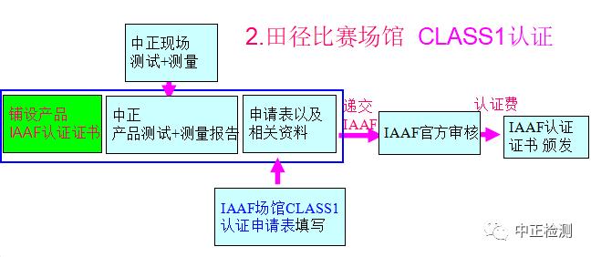 田径比赛场馆Class 1 认证流程
