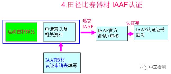 田径比赛器材IAAF认证流程