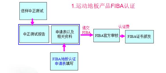 运动地板FIBA优德88账户注册流程图