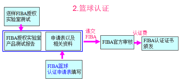 篮球优德88账户注册流程图