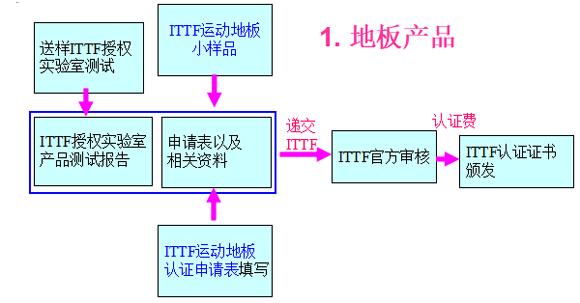地板产品认证流程图