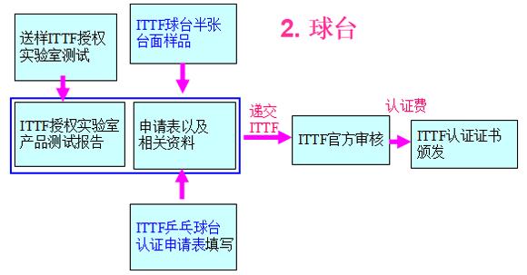 球台认证流程图