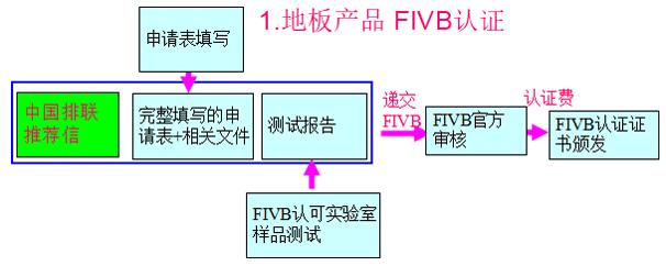 地板产品FIVB优德88账户注册流程图