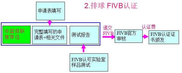 排球FIVB优德88账户注册流程图