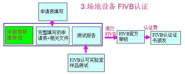 场地设备FIVB优德88账户注册流程图