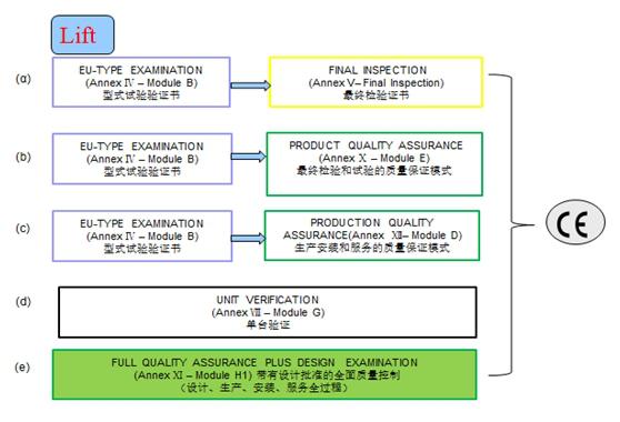 电梯认证模式图