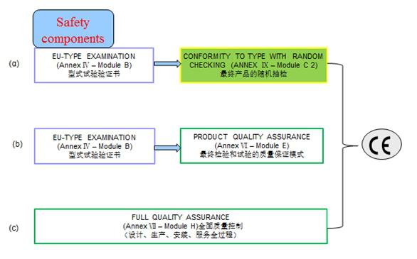 电梯安全部件认证模式