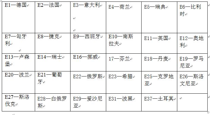 E/e Mark 各国的证书有相应的编号: