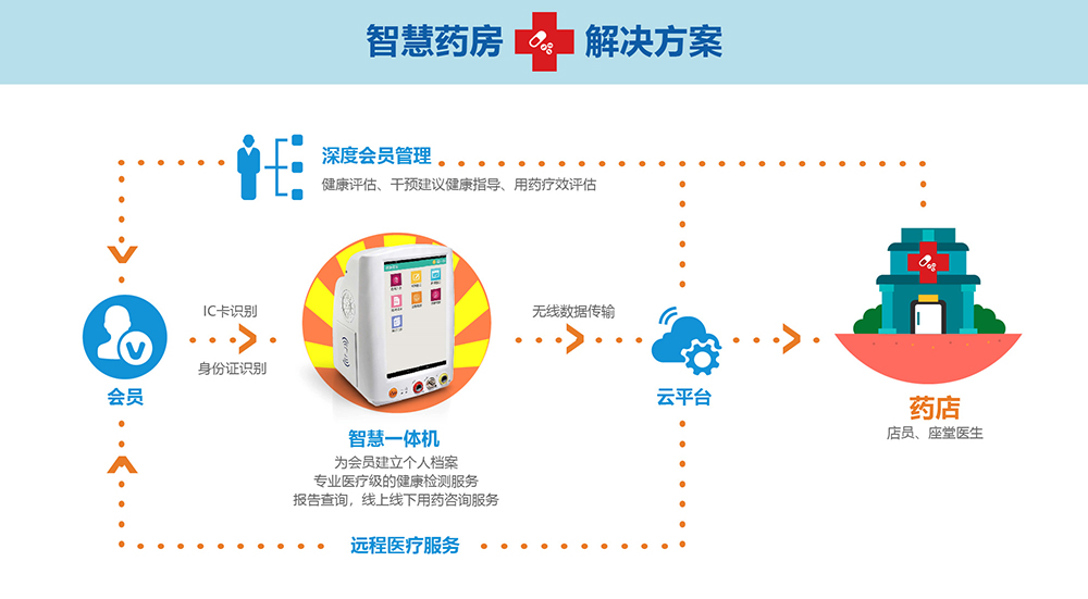 智慧药房解决方案物联网医疗