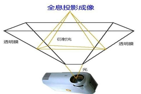 苏彭电子带您了解什么是激光投影技术