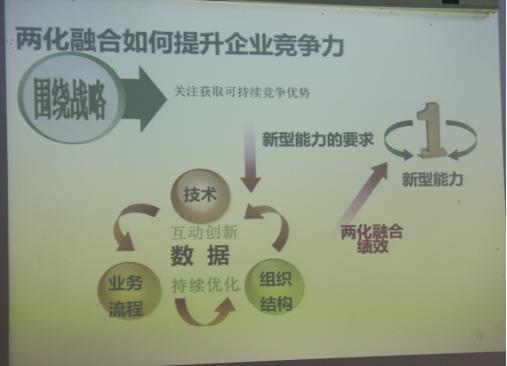 两化融合管理体系