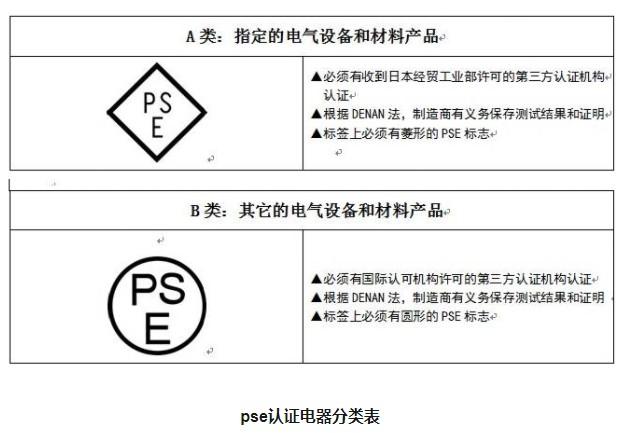 pse认证电器分类表