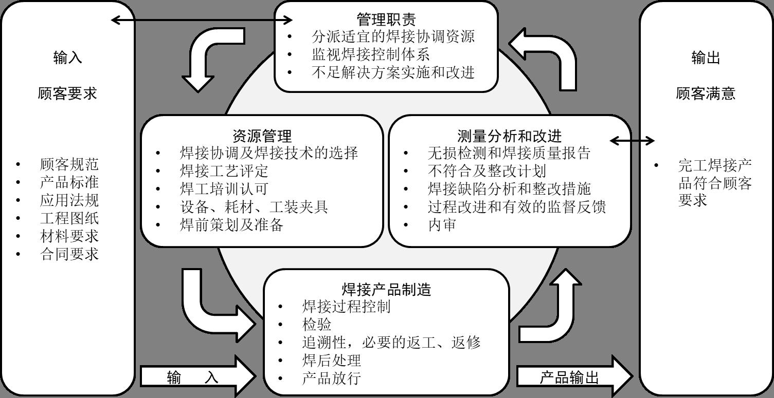 焊接体系控制方法