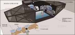 人因工程与虚拟现实实验室建设方案