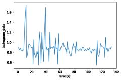 心电图转速表的生成