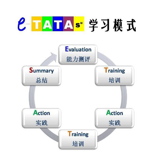e-TATAs學習模式