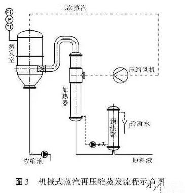 机械式蒸汽在压缩