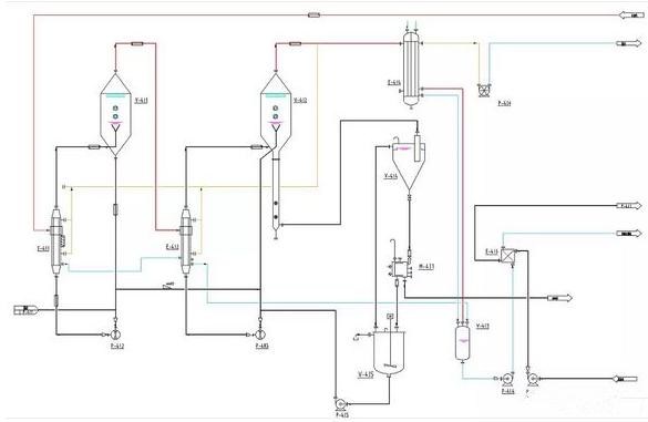 多效蒸发器的流程