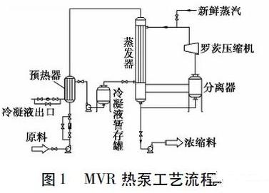 MVR热泵工艺流程
