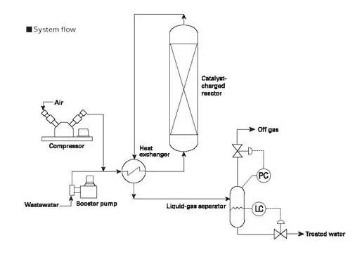 催化湿式氧化