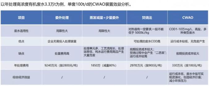 cwao与其他技术对比