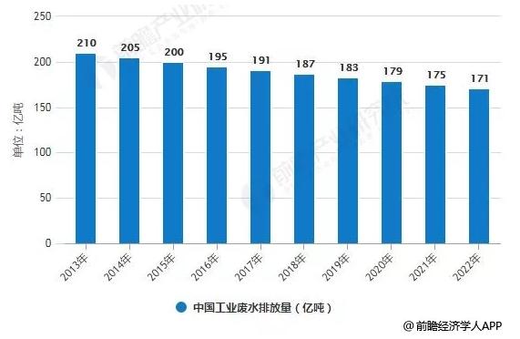 中国废水排放量