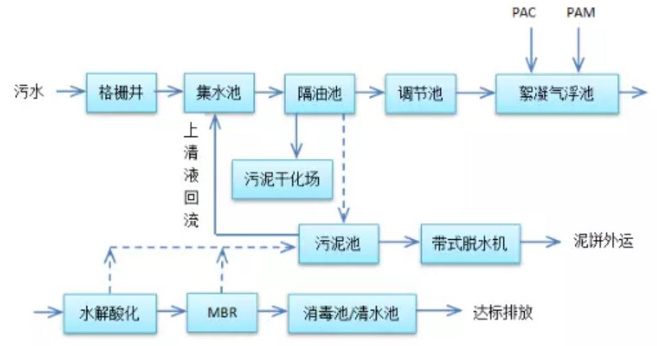 屠宰废水处理工艺流程图
