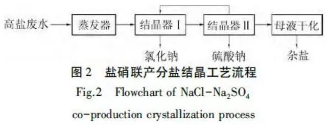 分盐结晶工艺流程