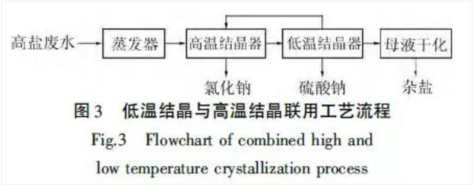 低温结晶与高温结晶