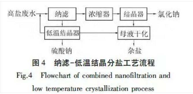 纳滤低温结晶