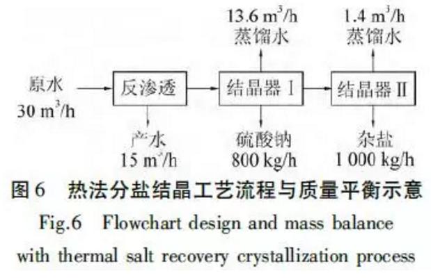热法分盐结晶工艺流程