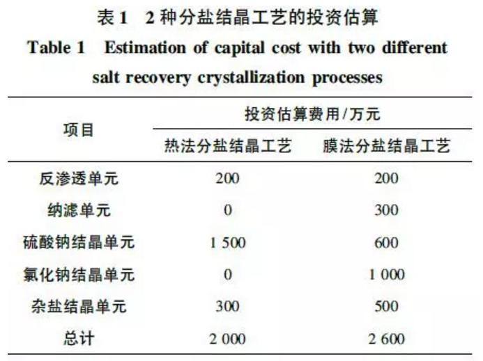 分盐结晶工艺投资预算