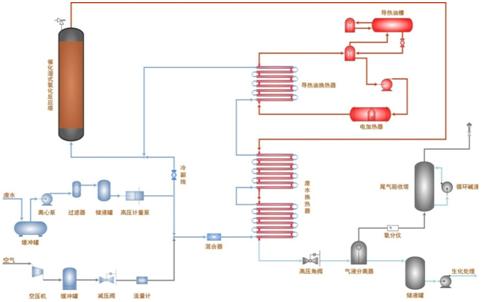 催化湿式氧化系统工艺流程
