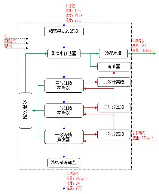 三效蒸发工艺流程图