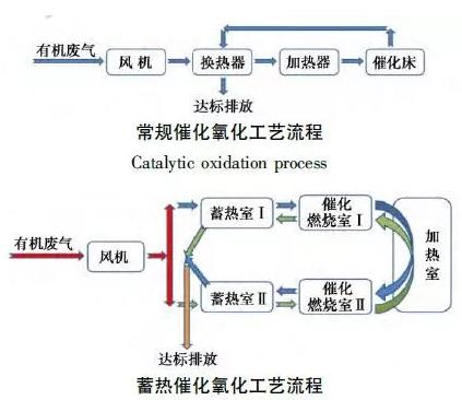 蓄热催化氧化工艺流程